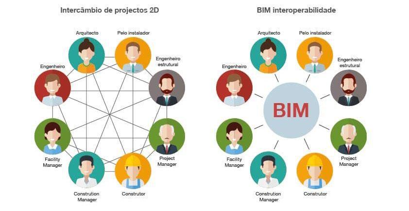imagens avatares - BIM: 5 Vantagens de Trabalhar Com Essa Metodologia (Atualizado!)