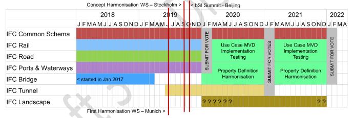cronograma ifc bimzeiro - IFC5 – O IFC Para Infraestrutura